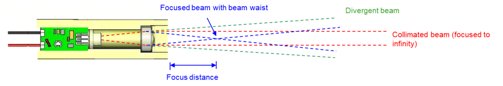 Laser Diode Module Output