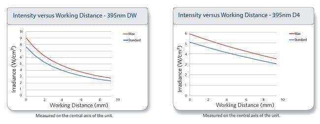 Intextsit vs WD UV LED Curing
