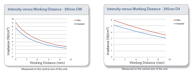Intextsit vs WD UV LED Curing
