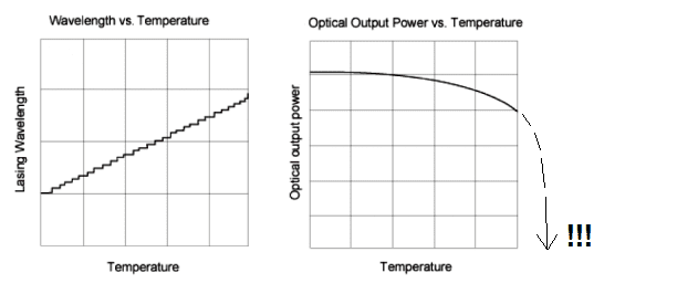 Wavelength and Output Power - Prophotonix