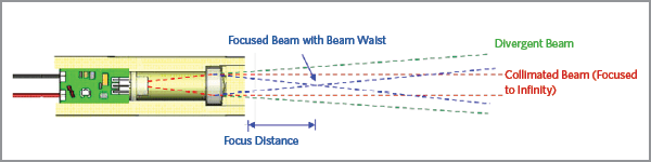 Focused, Collimated and Divergent Laser Beams