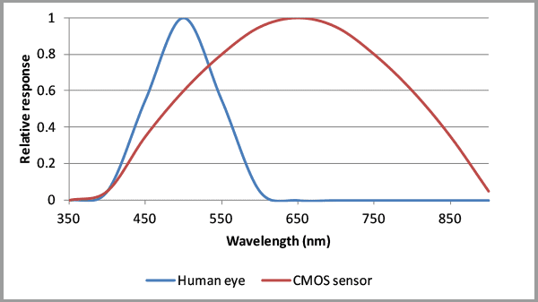 Spectral response of humane eye vs monochrome camera