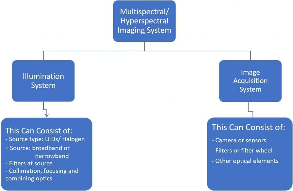 Hyperspectral Imaging System